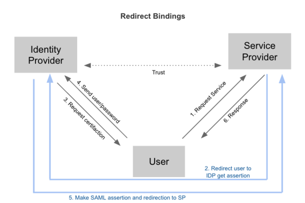 Redirect Bindings