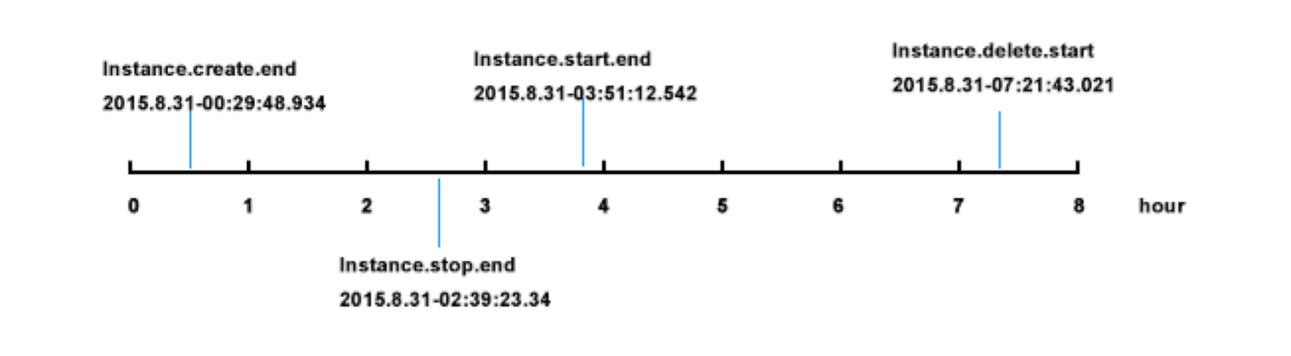 instance_event