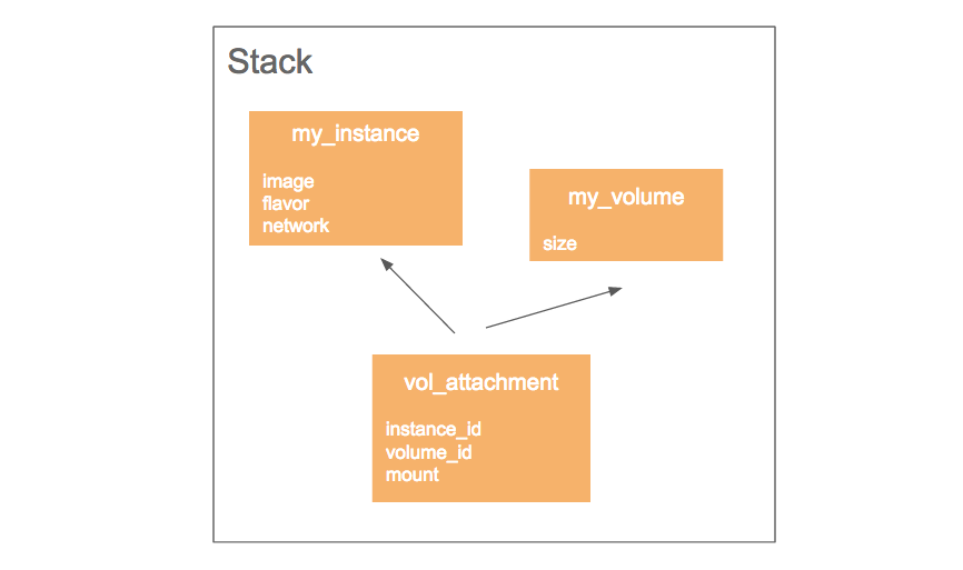 volume_instance_attachment